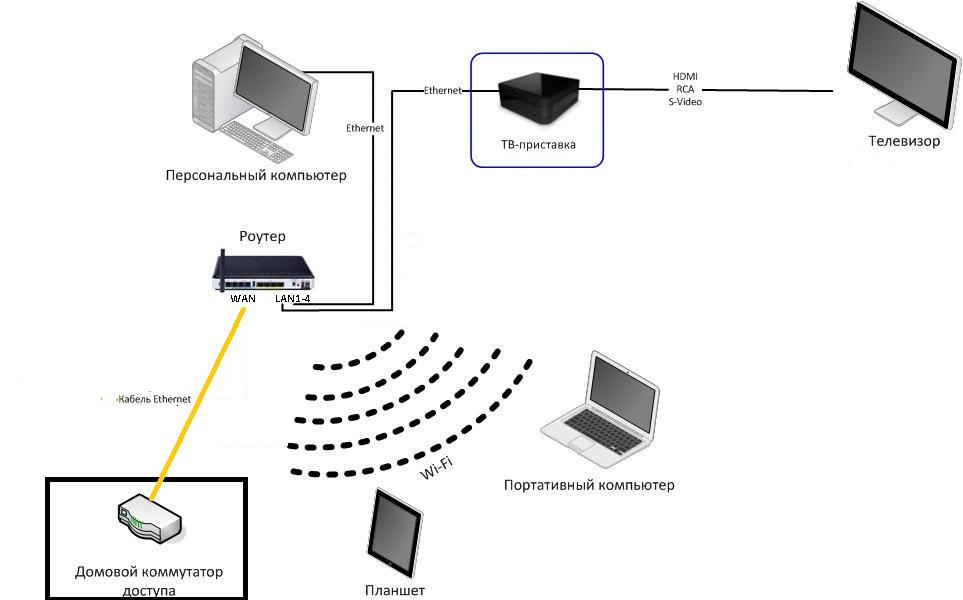 Схема подключения телевидения Ростелеком через приставку